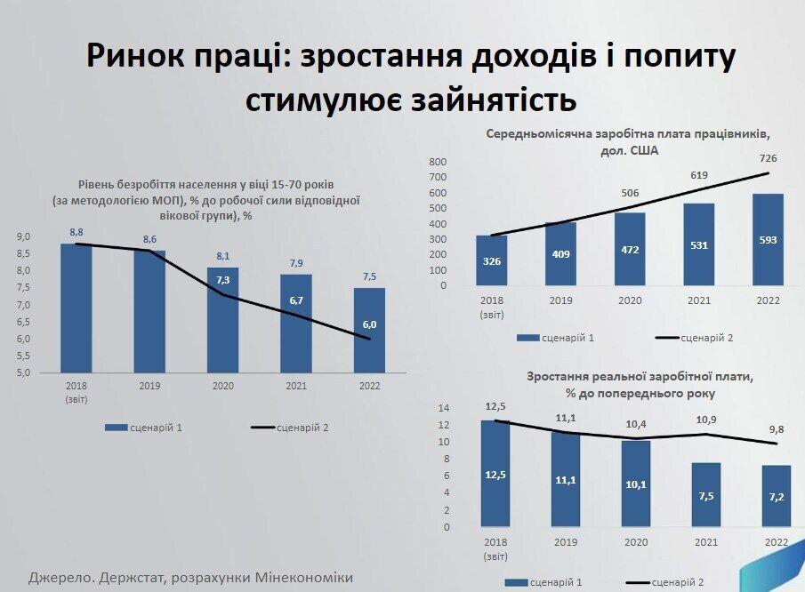 Макроекономічний прогноз Мінекономіки від 16.10.2019