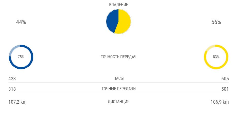 """""""Динамо"""" З – """"Шахтер"""" – 3-3: онлайн матча ЛЧ"""