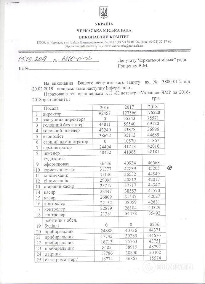 """Штатний розклад кінотеатру """"Україна"""" в Черкасах"""