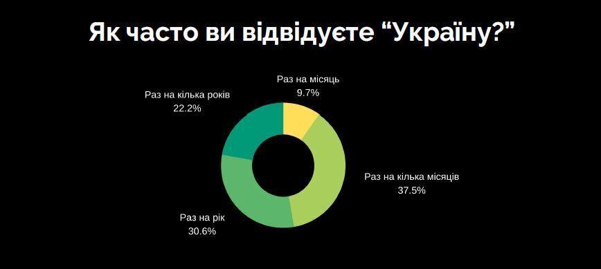 Результати опитування черкасців