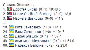 1-й етап Кубка світу з біатлону: результати і розклад трансляцій
