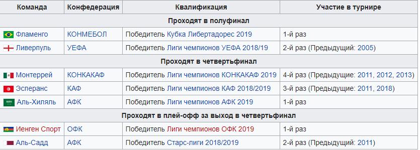 Клубный ЧМ по футболу 2019: опубликовано расписание трансляций