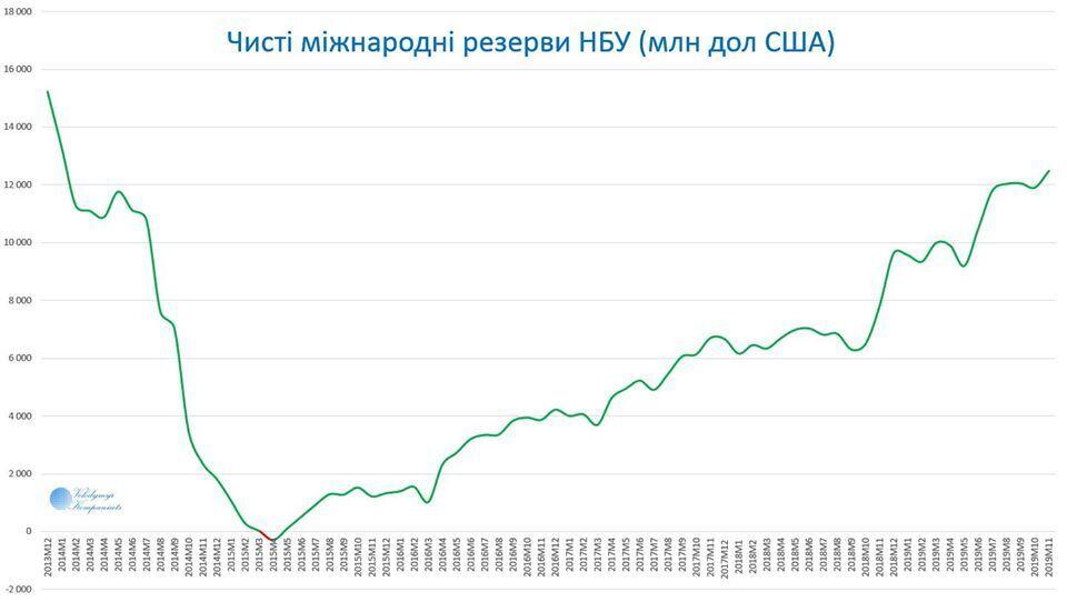 Международные резервы Украины достигли рекордной отметки: названа сумма