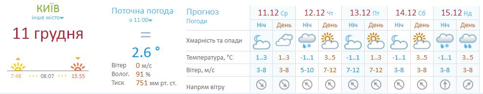 Заснежит? Появился неожиданный прогноз погоды на неделю в Киеве