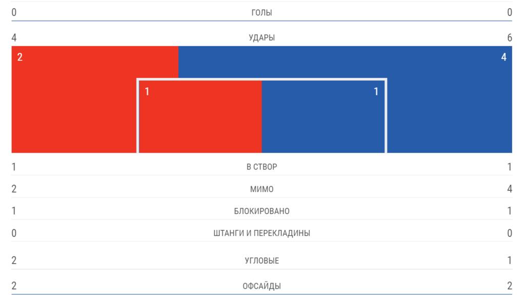 """""""Шахтер"""" – """"Аталанта"""" – 0-2: онлайн-трансляция матча ЛЧ"""