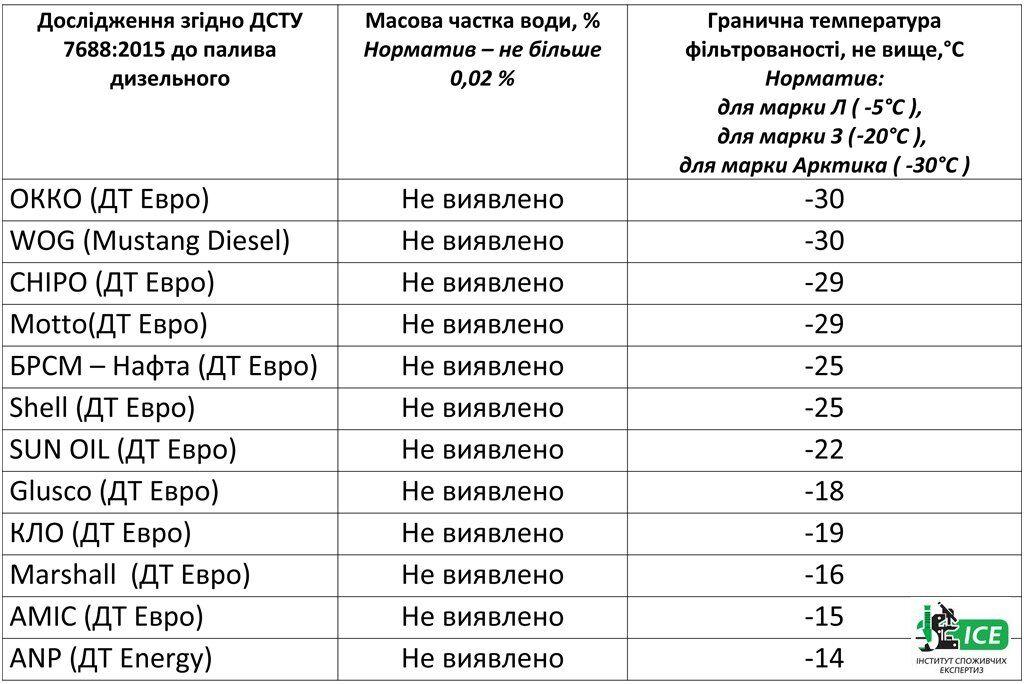 Тесты зимнего дизтоплива в Украине