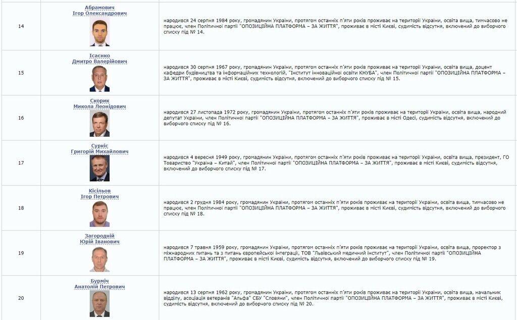 Кандидати в народні депутати від ОТЗЖ