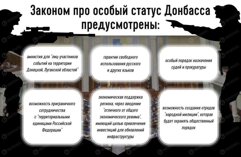Верховна Рада продовжила особливий статус Донбасу: як він буде діяти