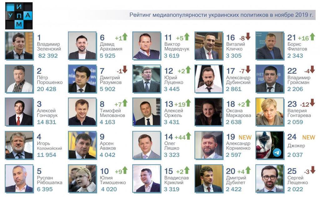 Рейтинг медіапопулярності українських політиків за листопад 2019 року