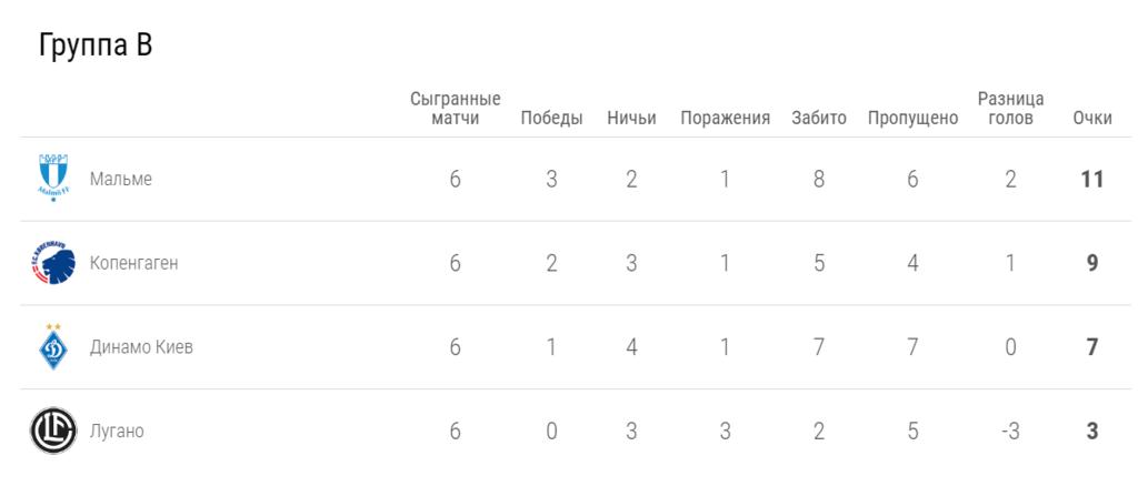 """Динамо"" – ""Лугано"" – 0-1: онлайн-трансляция матча ЛЕ"