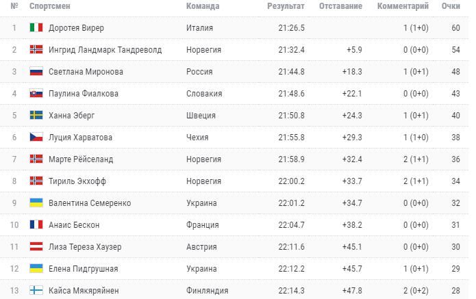 Пидгрушная удивила своим выступлением в спринте Кубка мира