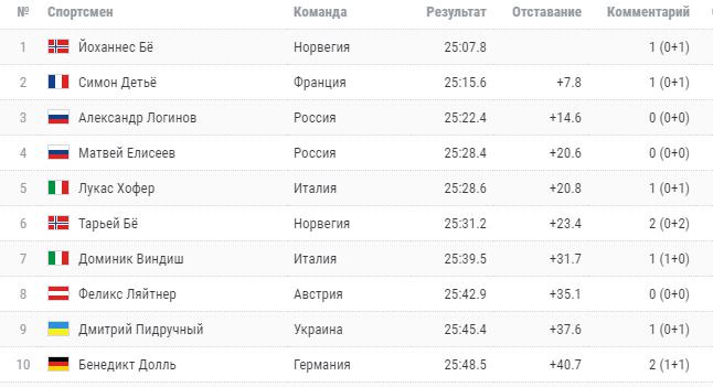 Украинец финишировал в топ-10 спринта на Кубке мира по биатлону