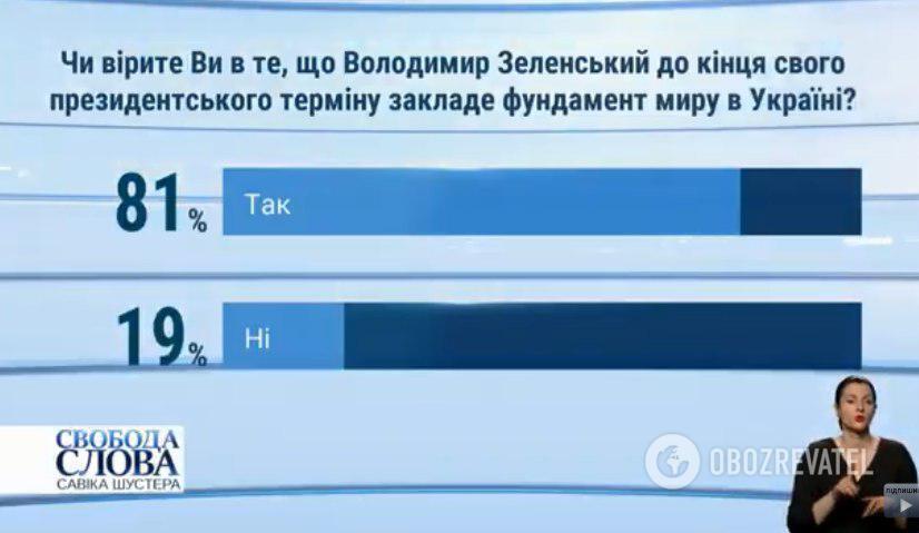 Українці вірять в Зеленського