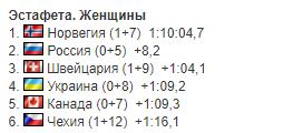 Україна драматично втратила медаль в жіночій естафеті Кубка світу з біатлону