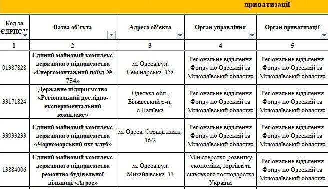 Государство продаст ТОП-предприятия в Одессе