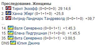 Украинки устроили зарубу в гонке Кубка мира по биатлону