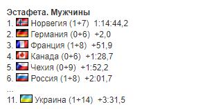 Сборная Украины провалила гонку на Кубке мира по биатлону