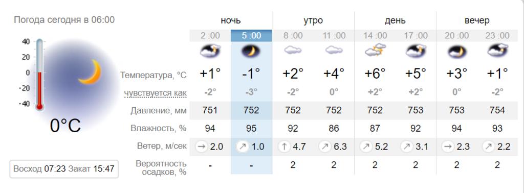 Сыро и пасмурно: синоптики уточнили прогноз погоды в Днепре на 16 декабря