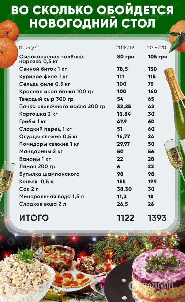 Цены больше, чем в Европе: сколько украинцы потратят на новогодний стол и как сэкономить