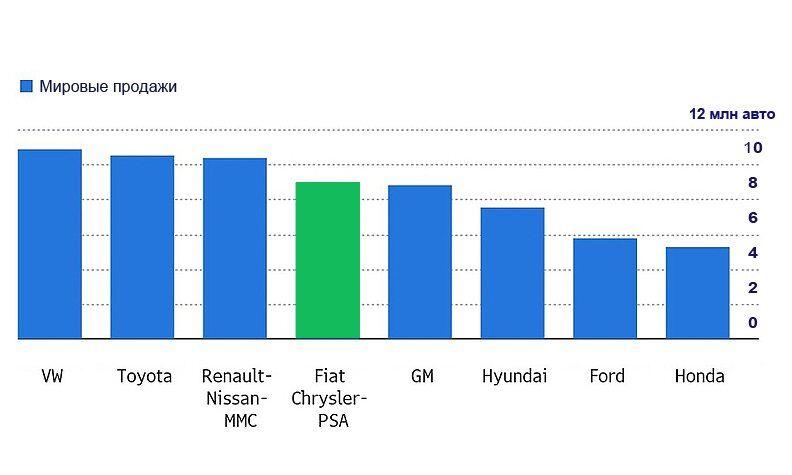После объединения Fiat Chrysler и PSA Group будет образован 4-й по величине автоконцерн в мире