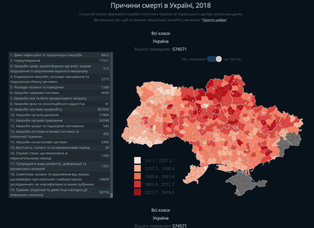 От чего умирают украинцы: появилась пугающая статистика