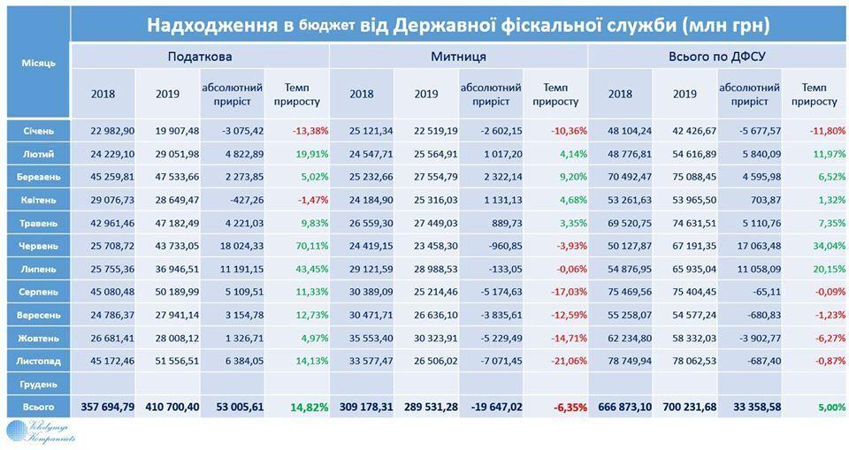 Митниця провалила план, але спробувала це приховати: що сталося з бюджетом України