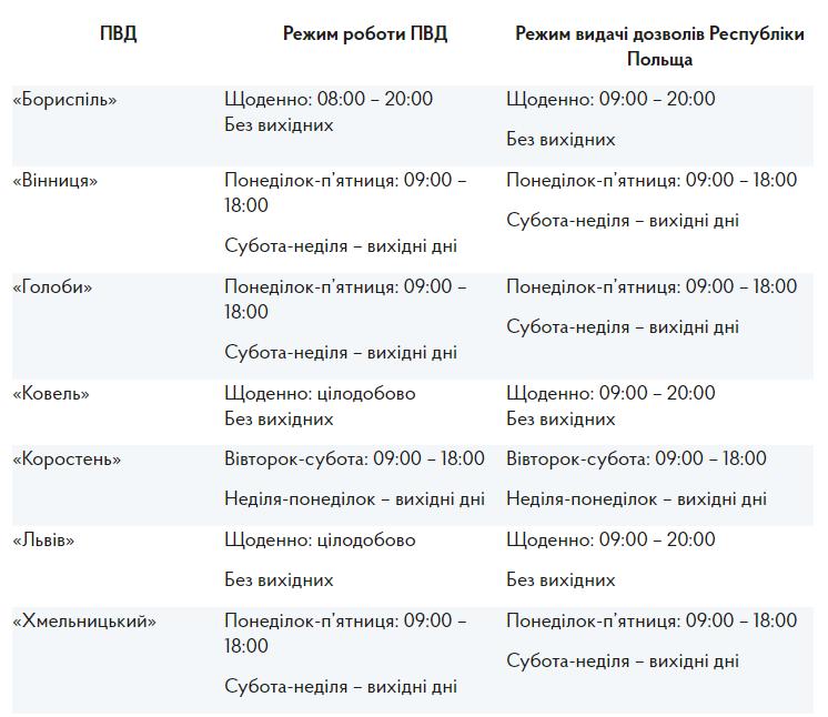 Польша возобновила выдачу разрешений украинским грузовым перевозчикам