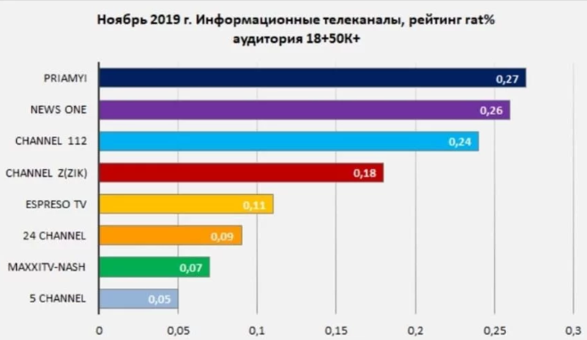 """""""Прямий"""" посів перше місце за рейтингами телепереглядів"""
