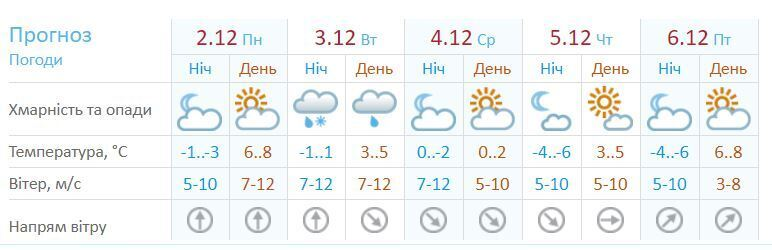 Какой будет погода в Одессе в первую неделю зимы