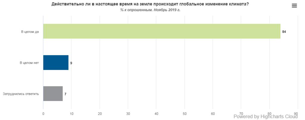 Зміна клімату в Україні: тривожна статистика