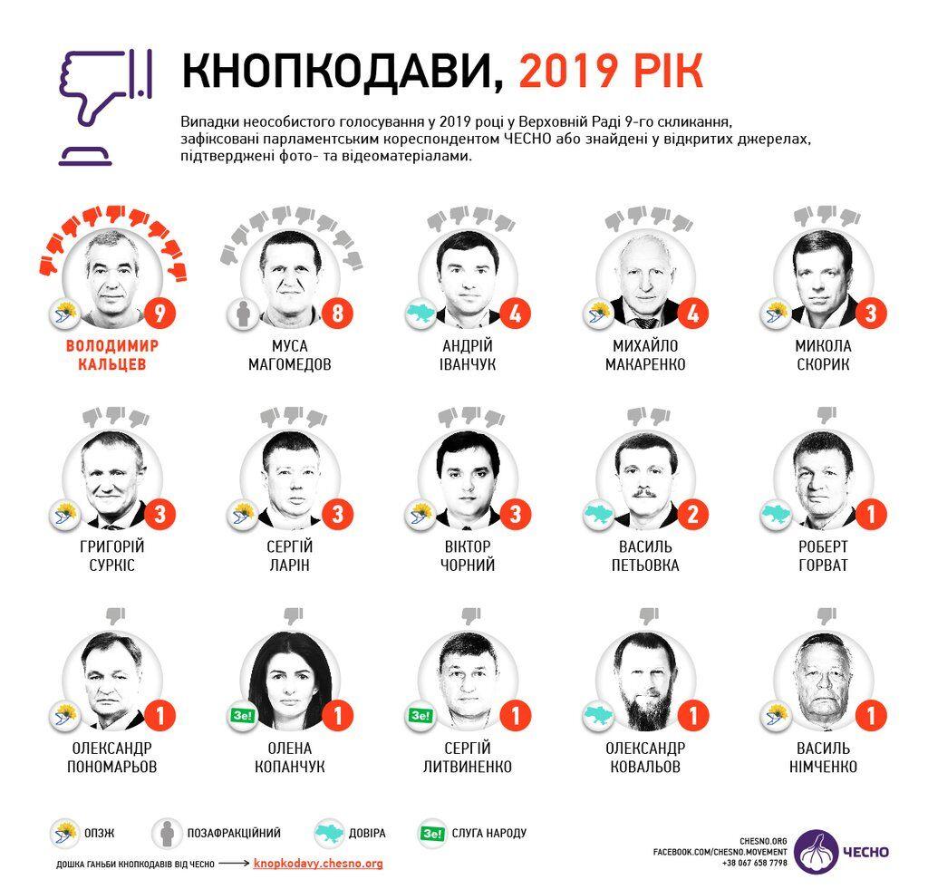 Кнопкодави Верховної Ради 9-го скликання