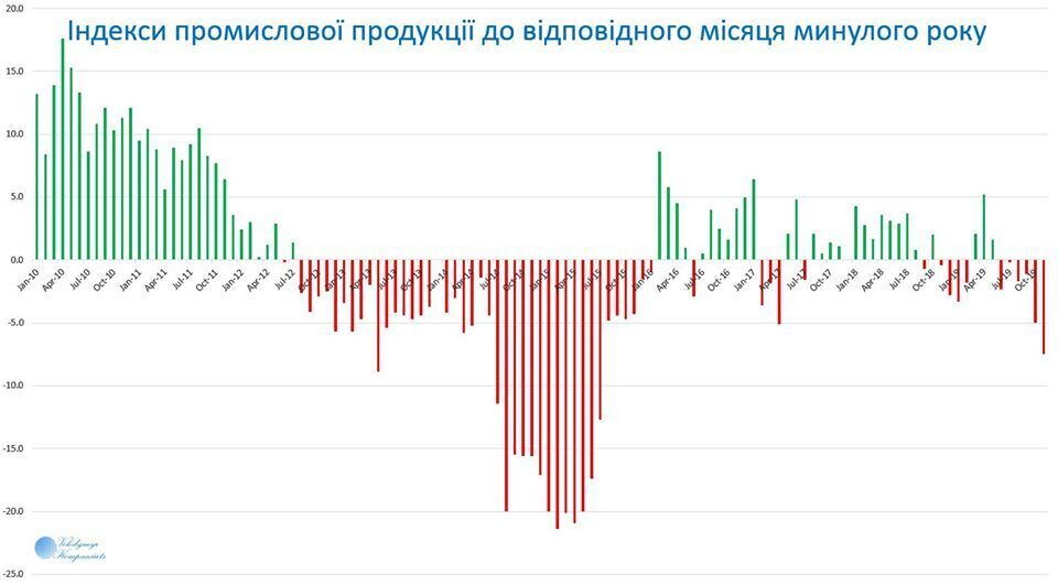 Промышленность в Украине установила антирекорд