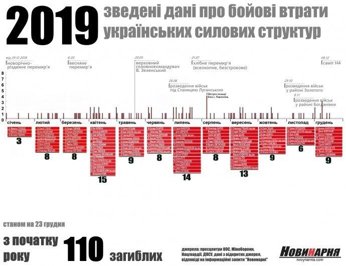 """Еще одна """"небесная сотня"""": появились фото погибших в 2019 году на Донбассе"""