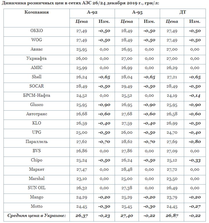 Це вже друге зниження роздрібних цін великими операторами після зустрічі з президентом Володимиром Зеленським