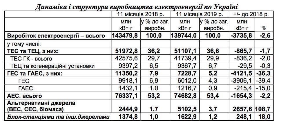 Сравнительные данные по выработке электроэнергии
