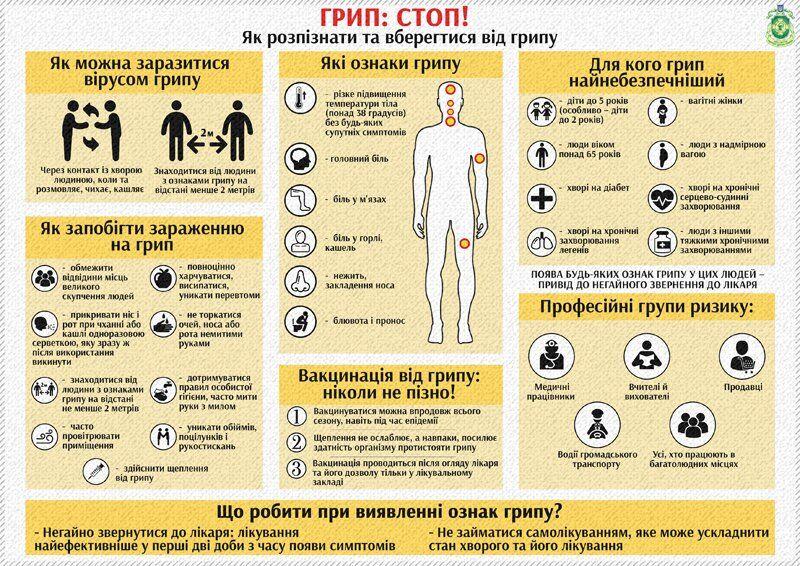 У більшості випадків грип виліковний, але бувають і летальні випадки
