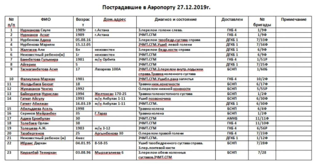 У Казахстані розбився літак з пасажирами: серед постраждалих – українці. Всі подробиці