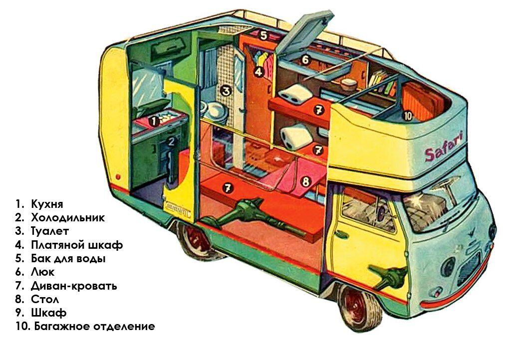 Автокемпер Safari на шасі УАЗ-452 фірми Arca