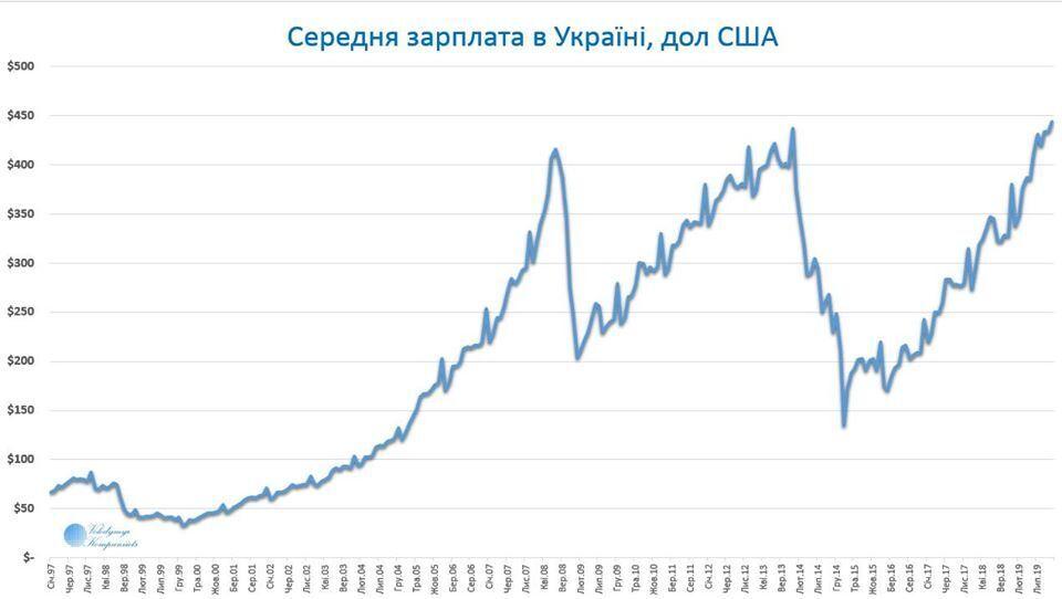 График средней зарплаты в Украине в долларах США
