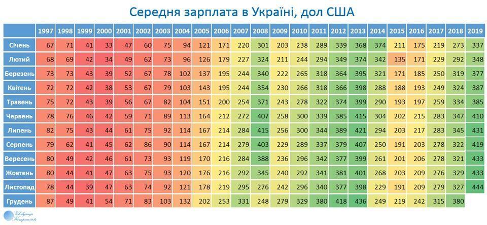 Годовой прирост средней зарплаты в Украине в долларах США