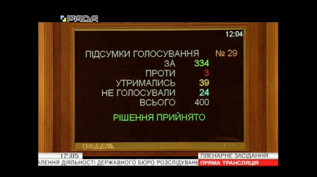 Голосование за поправку о делах Майдана