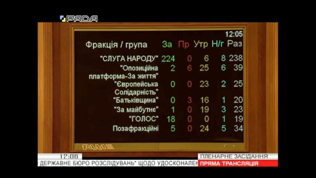 Итоги голосования за закон о ДБР