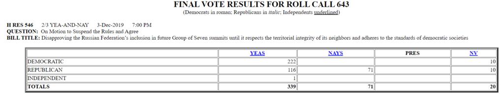 Результати голосування