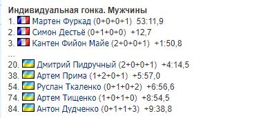 1-й этап КМ по биатлону: результаты и и отчеты