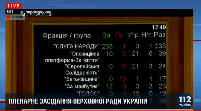 Итоги голосования по фракциям