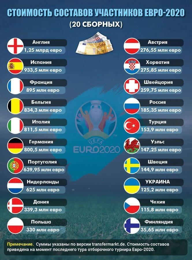 Дешево й сердито: збірна України потрапила на дно рейтингу Євро-2020