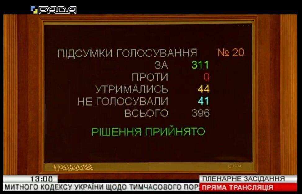 Законопроект №2288 в первом чтении поддержали 311 народных депутатов