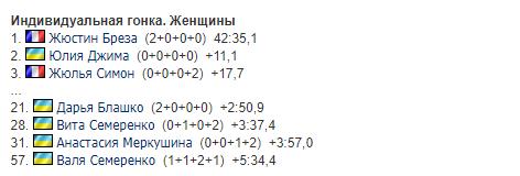 Є медаль! Українка створила сенсацію на КС із біатлону