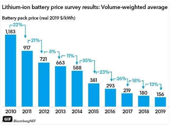 Інфографіка зниження середньої ціни на електромобільні батарею за 2010-2019 роки