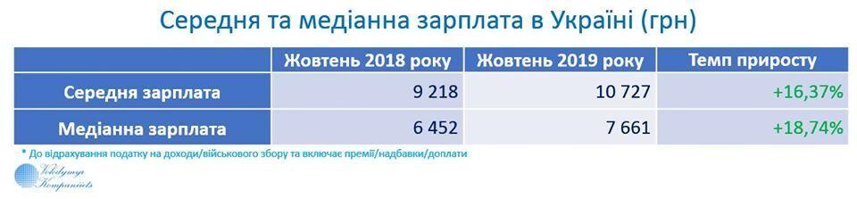 На минималке – 7%: появились данные по зарплатам в Украине